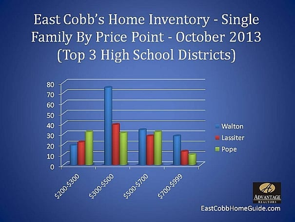 East Cobb Home Inventory October 2013
