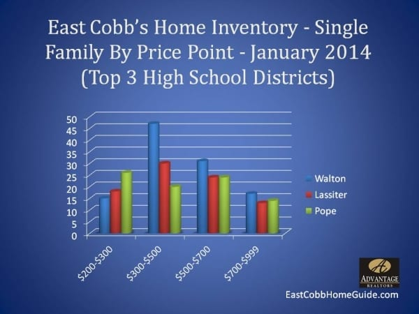 East Cobb Home Inventory January 2014