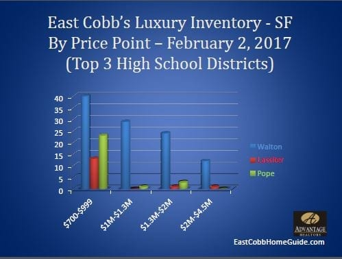 East Cobb Luxury Inventory by Highschool February 2017