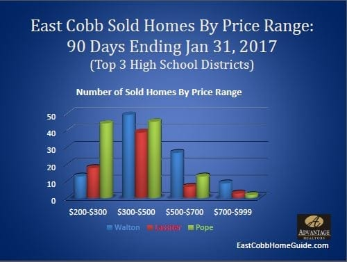 East Cobb Sold Homes 90 Days Ending January 31, 2017